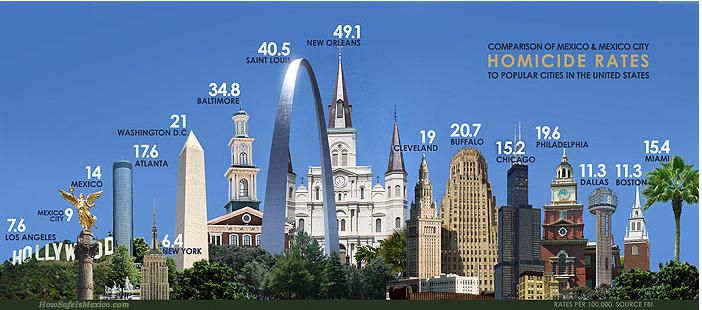 Comparative Homicide Rates